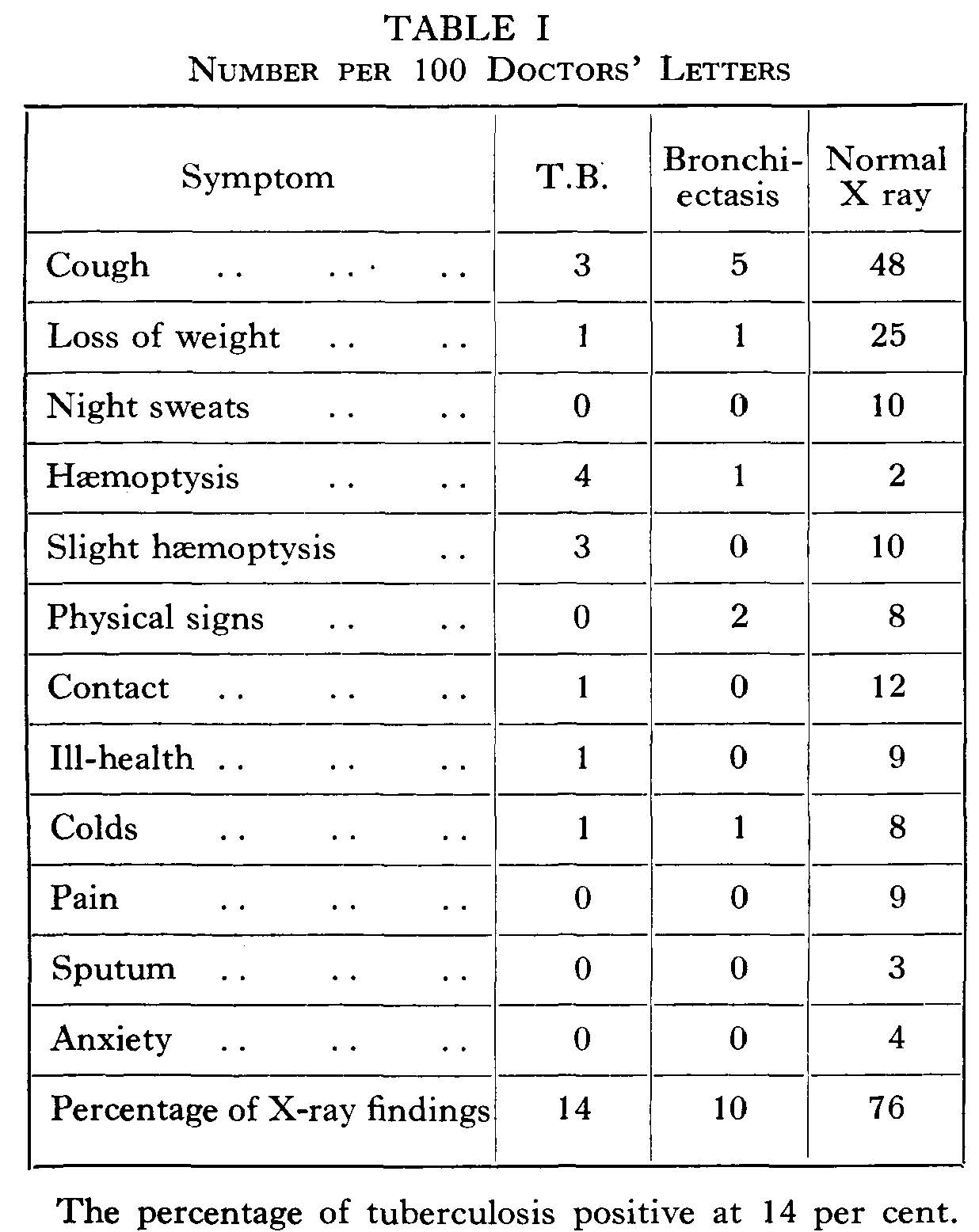 Table showing statistics for tuberculosis, bronchiectasis and normal x-ray