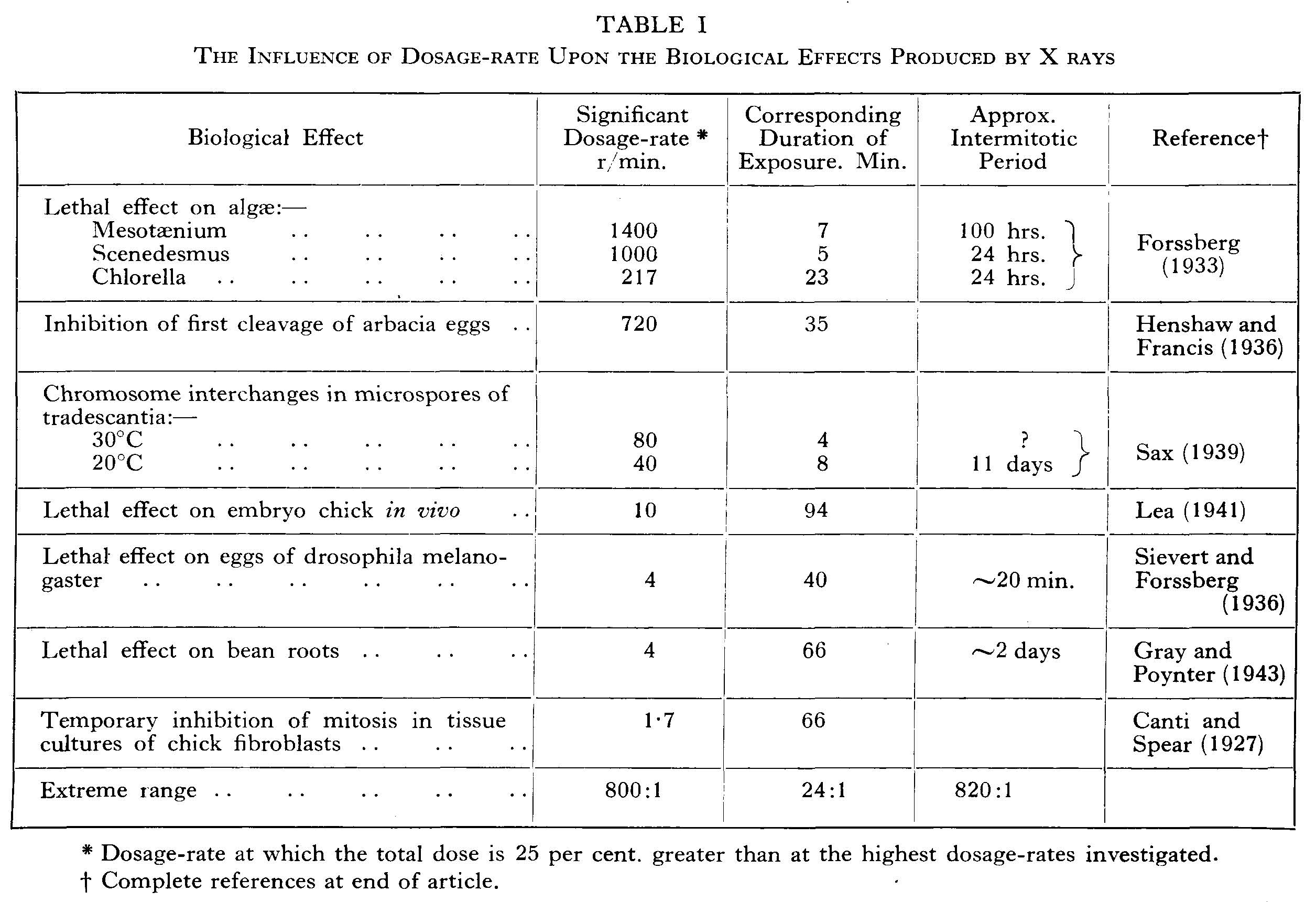 Influence of dosage rate upon the biological effects produced by x rays