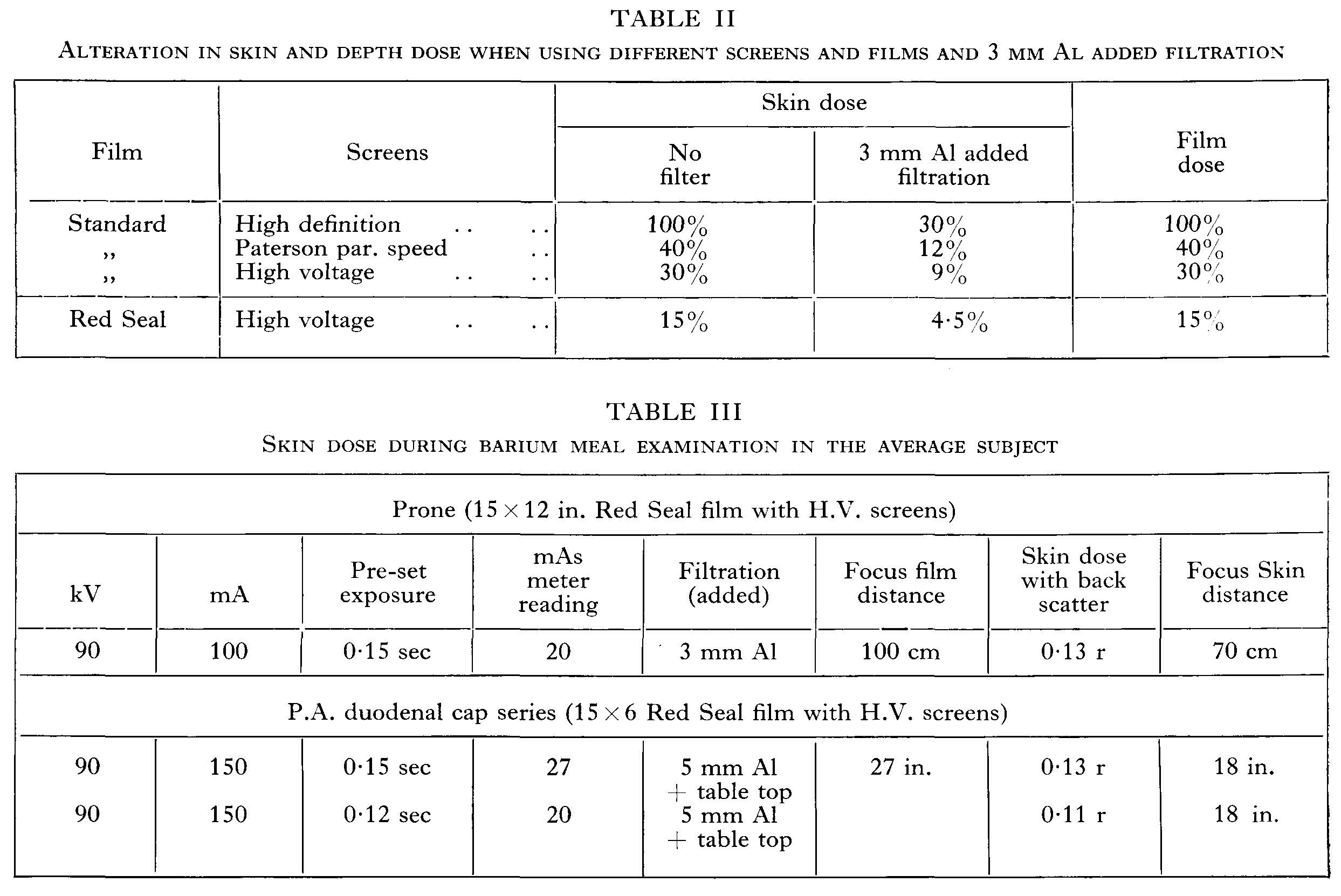 Tables showing radiation doses