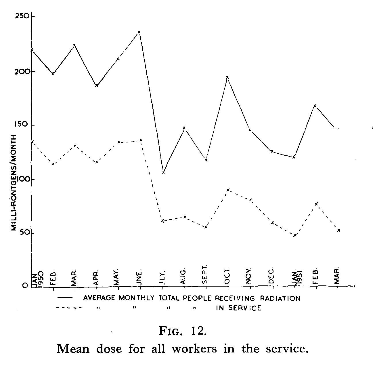 Radiation doses received by service workers 1951