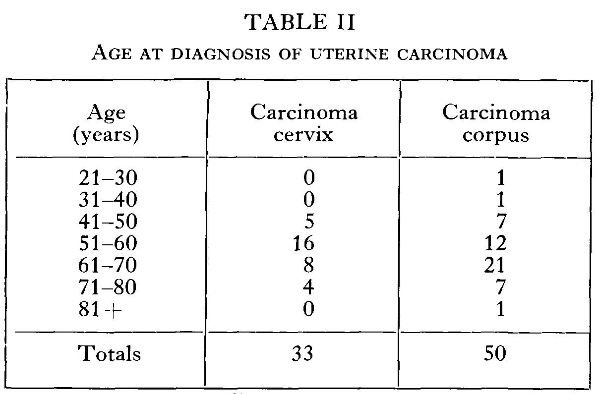 Table showing age of diagnosis of uterine cancer