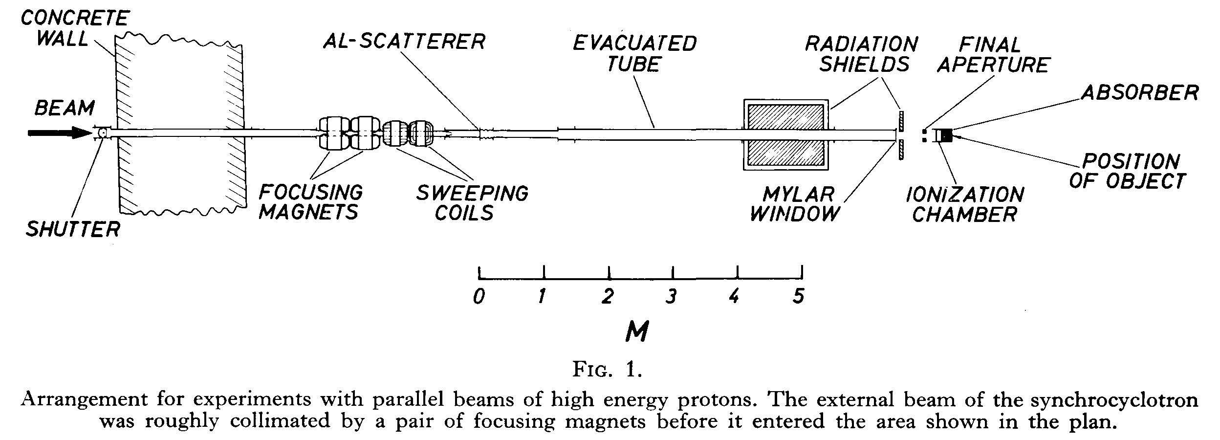 Arrangement for experiments with high energy protons