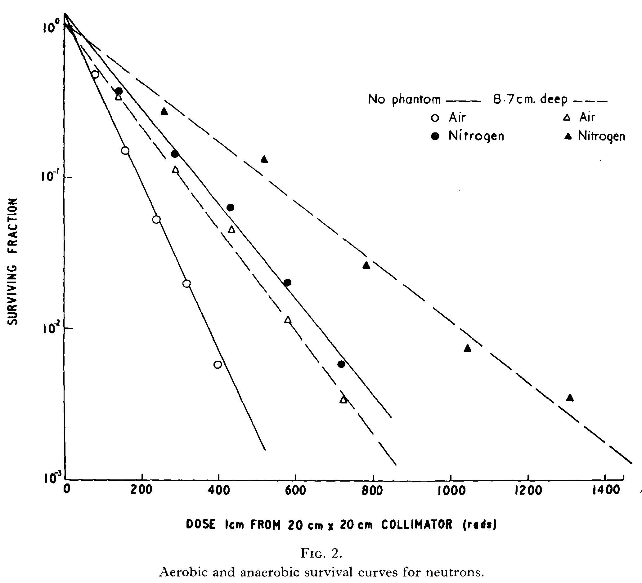 Aerobic and anaerobic survival rates of neutrons