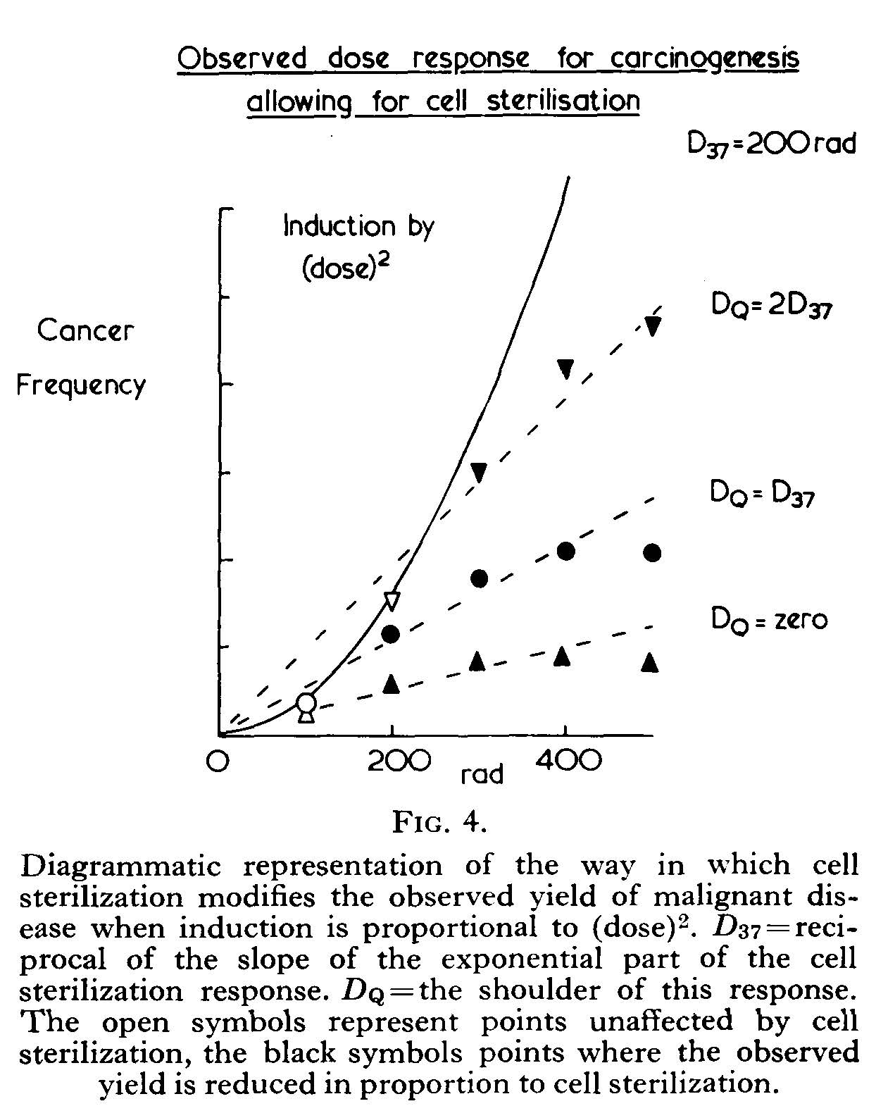 Ionsing radiation as a carcinogen