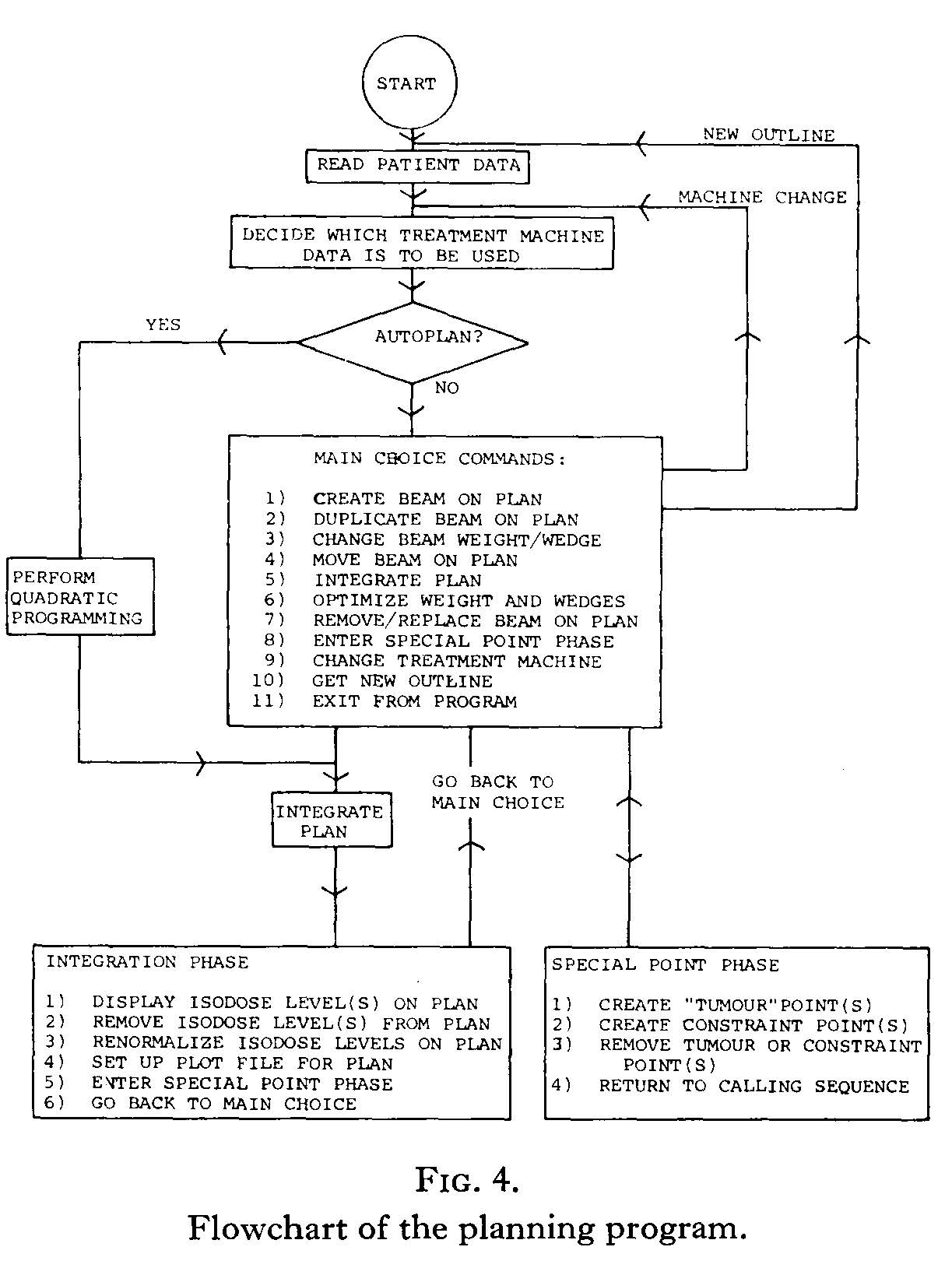 Flowchart of radiotherapy planning program