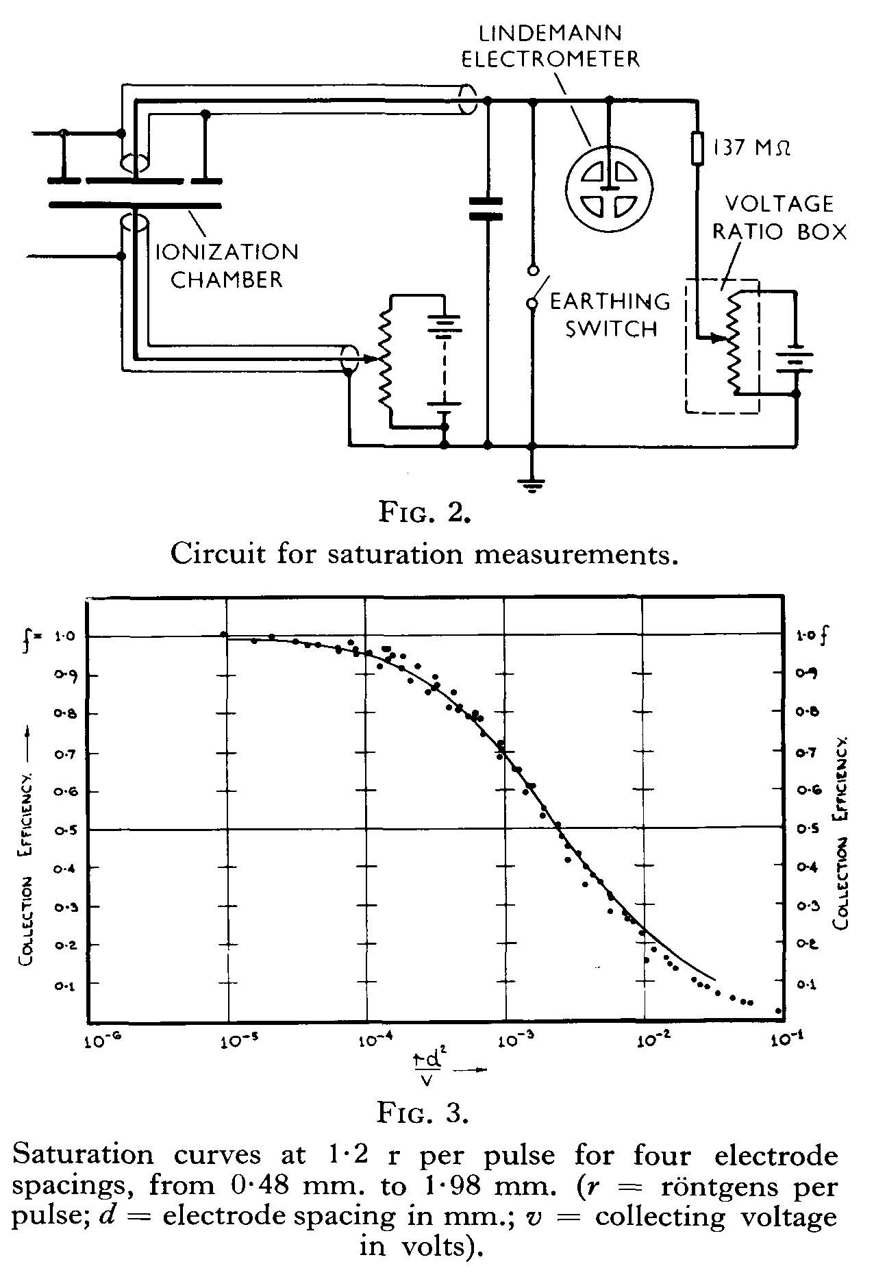 Measurement of pulsed radiation beams