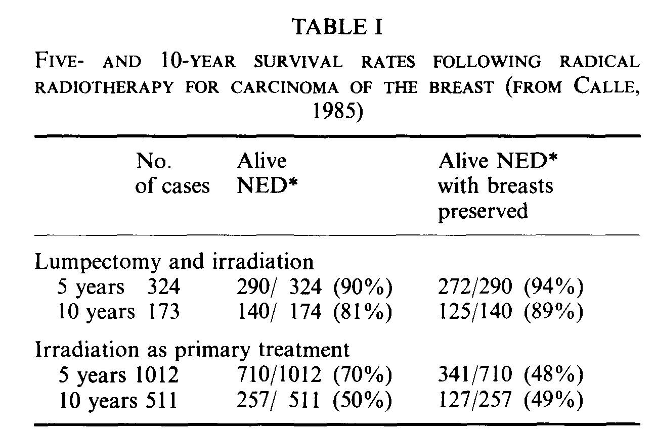 Radiotherapy and breast conservation