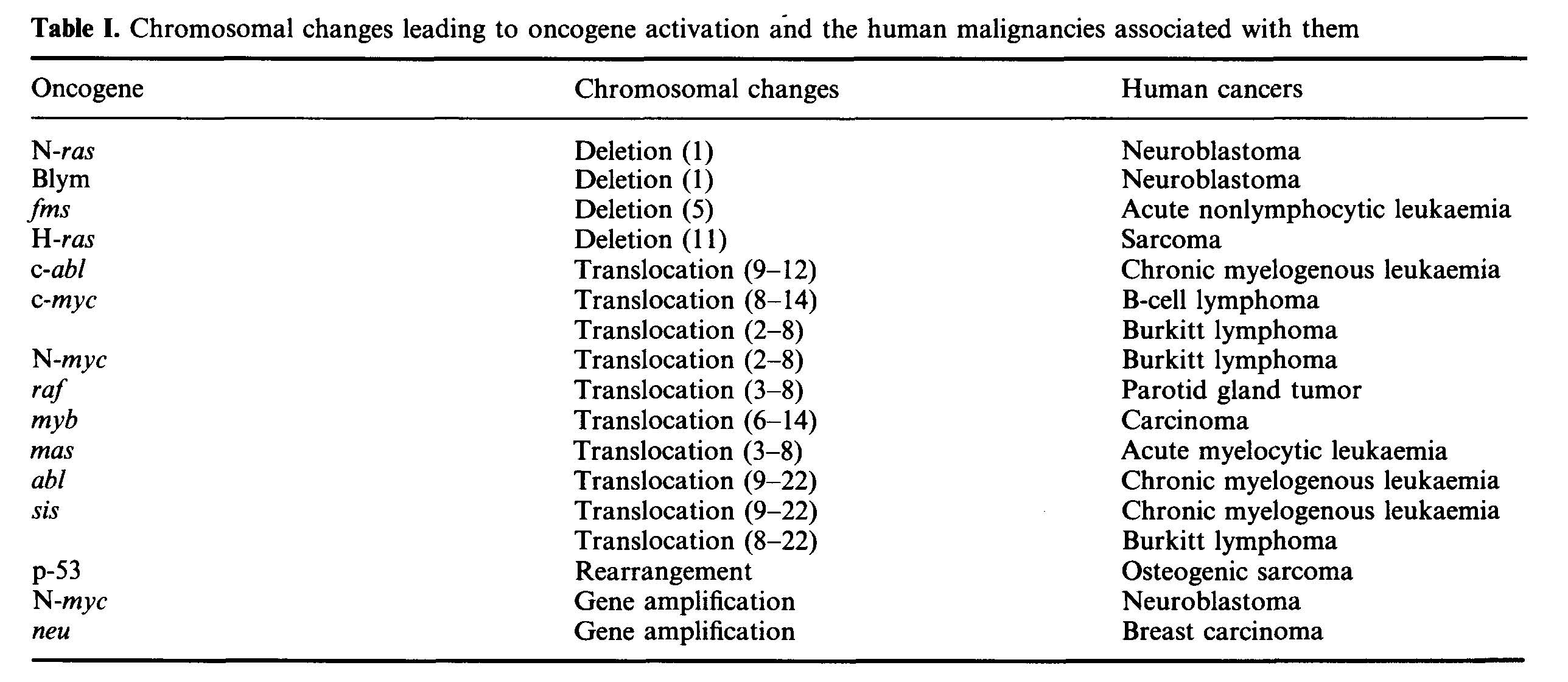 Oncogenes and associated malignancies