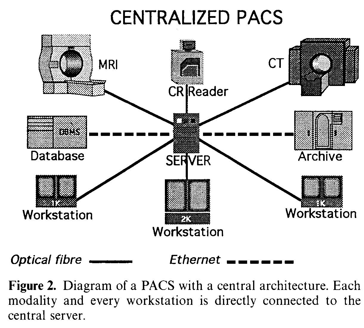 PACS with a central architecture