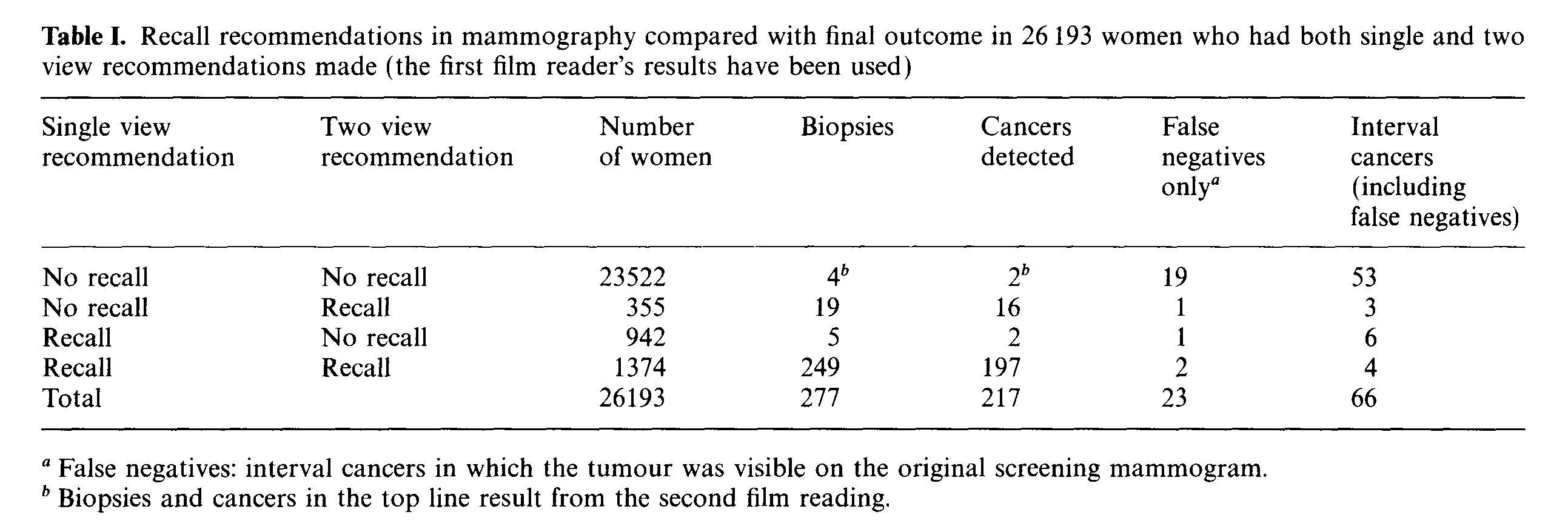 Value of second screening in mammography